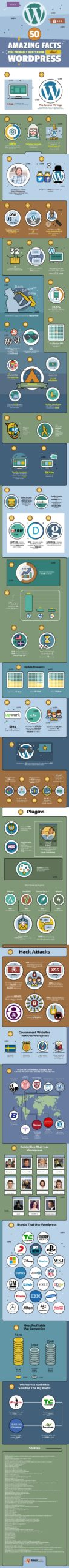 50 WordPress Facts